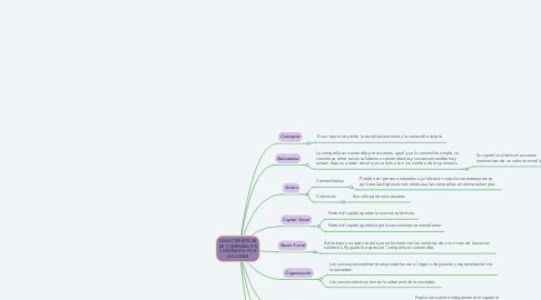 Mind Map: CARACTERÍSTICAS DE COMPAÑÍA EN COMANDITA POR ACCIONES