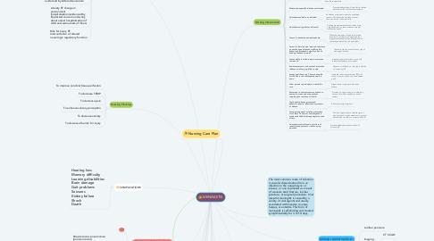 Mind Map: MENINGITIS