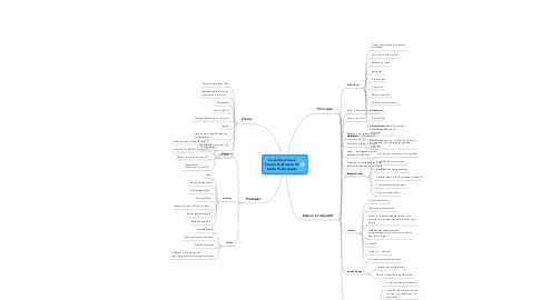 Mind Map: La veille et vous Forum Grafotech #1 Carto Participants