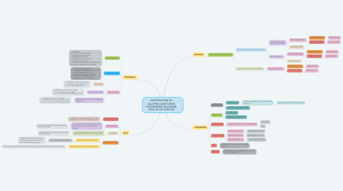 Mind Map: INVESTIGATION OF ALLOYING ADDITION IN SYNTHESIZING GALVANIZE STEEL BY DIP COATING
