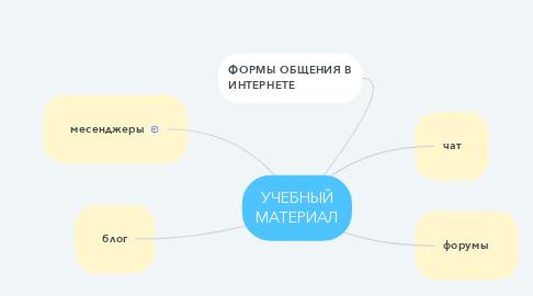 Mind Map: УЧЕБНЫЙ МАТЕРИАЛ