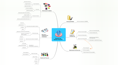 Mind Map: Sistema de Gestion Humana