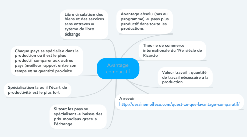 Mind Map: Avantage comparatif