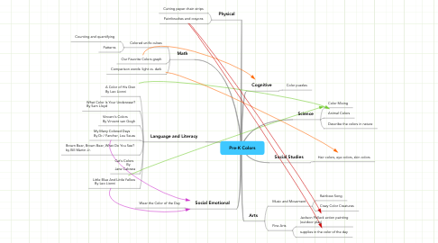 Mind Map: Pre-K Colors