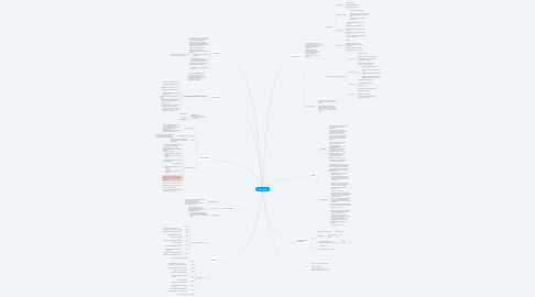 Mind Map: Академия Недвижимости
