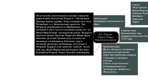 """Mind Map: А.С. Пушкин. Повесть-Роман. """"Капитанская Дочка"""""""
