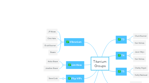 Mind Map: Titanium Groups