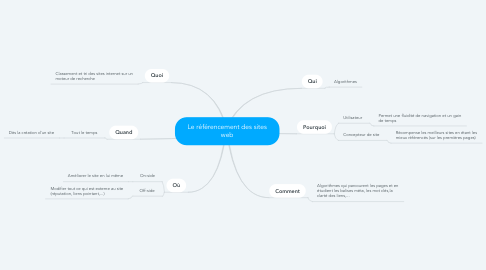 Mind Map: Le référencement des sites web
