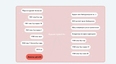 Mind Map: Ардын хувьсгал