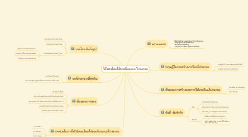 Mind Map: วิธีสอนโดยใช้บทเรียนแบบโปรแกรม
