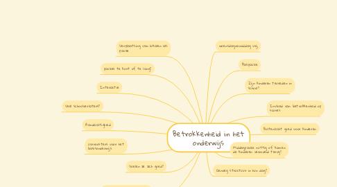 Mind Map: Betrokkenheid in het onderwijs