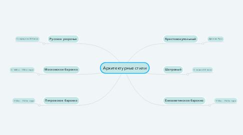 Mind Map: Архитектурные стили