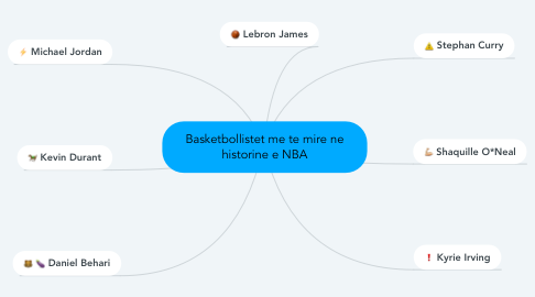 Mind Map: Basketbollistet me te mire ne historine e NBA