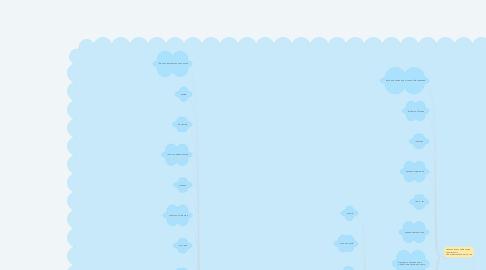 Mind Map: ЭОР по ГОСТ Р 52657-2006
