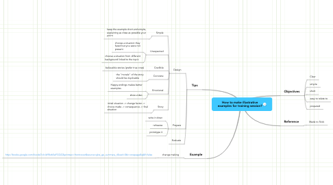 Mind Map: How to make illustrative examples for training session?