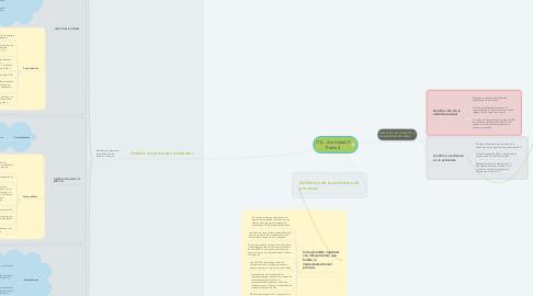 Mind Map: ITIL - Actividad 2 Parte 2