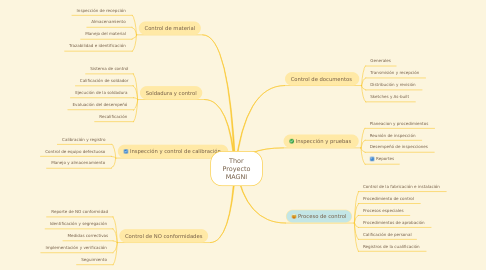 Mind Map: Thor Proyecto MAGNI