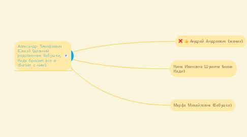 Mind Map: Найд