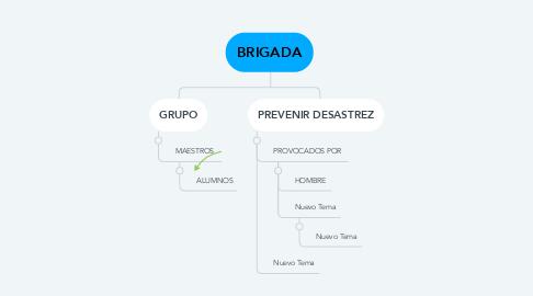 Mind Map: BRIGADA