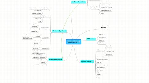 Mind Map: Austausch ICT-Einsatz in der Mittelstufe