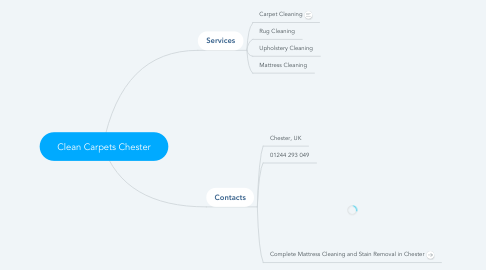 Mind Map: Clean Carpets Chester