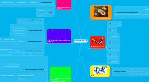 Mind Map: EVOLUCIÓN CELULAR