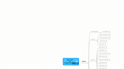 Mind Map: Informatik