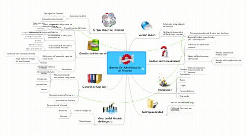 Mind Map: Sistema De Administraciónde Procesos
