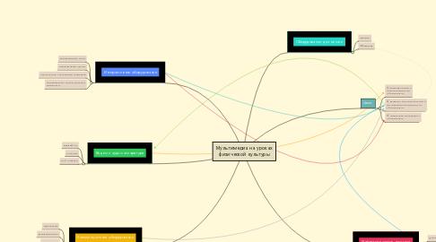 Mind Map: Мультимедиа на уроках физической культуры
