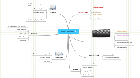 Mind Map: Johnny Appleseed