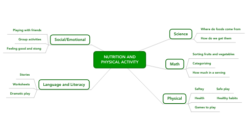 Mind Map: NUTRITION AND PHYSICAL ACTIVITY