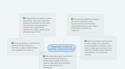 Mind Map: Negociação e Gestão de Conflitos: o conceito de valores