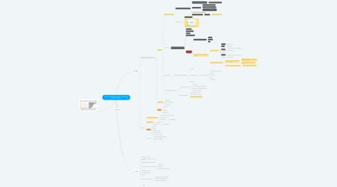 Mind Map: GET 100k in SAAS subscriptions, INCOME COMING IN NOW
