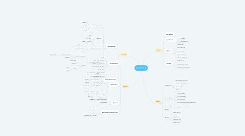 Mind Map: HealthFit
