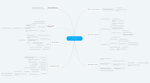 Mind Map: CHP 11 Effective Learning Environments