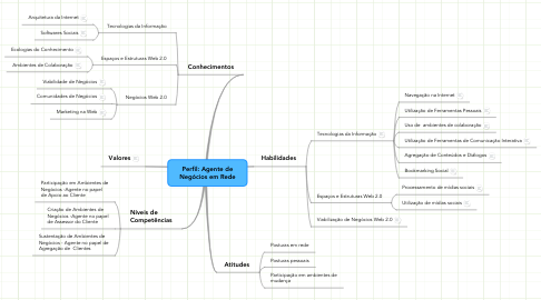 Mind Map: Perfil: Agente de Negócios em Rede