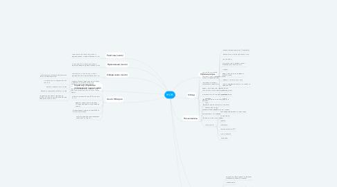 Mind Map: M.O.B