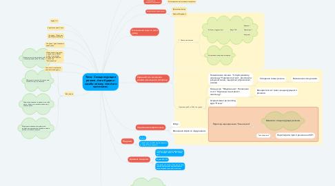 Mind Map: Тема: Складносурядне реченя, його будова і засаби зв`язку між його частинами.