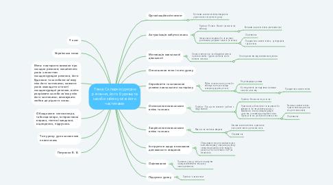Mind Map: Тема: Складносурядне речення, його будова та засоби зв'язку між його частинами