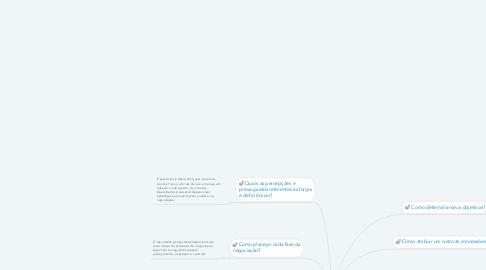 Mind Map: Planejando uma negociação
