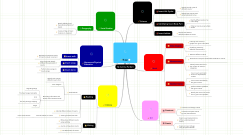 Mind Map: Bugs