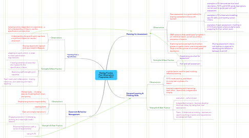 Mind Map: Sharing Practice