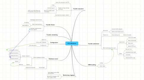 Mind Map: FTS milestones