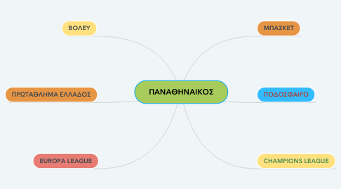 Mind Map: ΠΑΝΑΘΗΝΑΙΚΟΣ