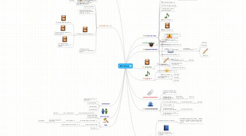 Mind Map: Моё питание