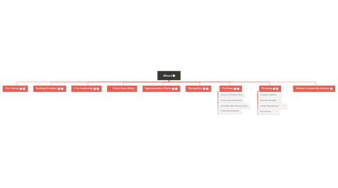 Mind Map: About