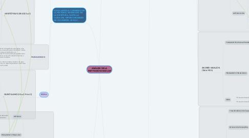Mind Map: ANÁLISIS DE LA INSTITUCIÓN ESCOLAR