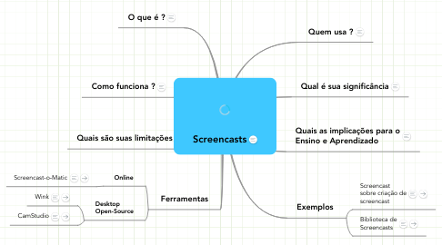 Mind Map: Screencasts