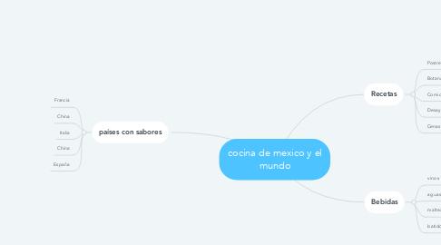 Mind Map: cocina de mexico y el mundo