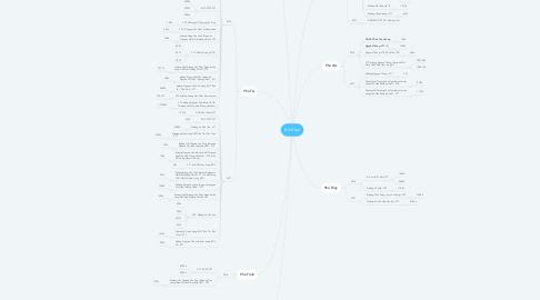Mind Map: trích lục